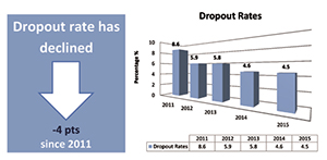 e519 dropout rates english 4 pts